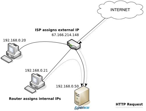 find-external-ip